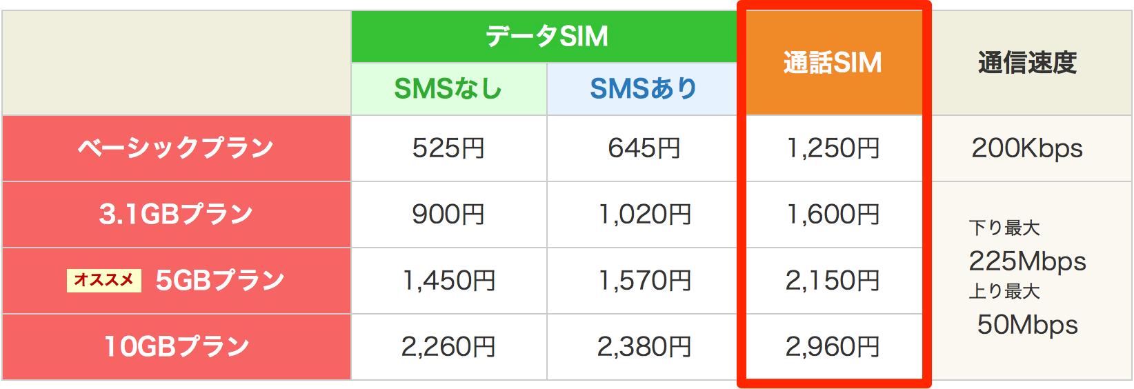 楽天モバイル 料金表