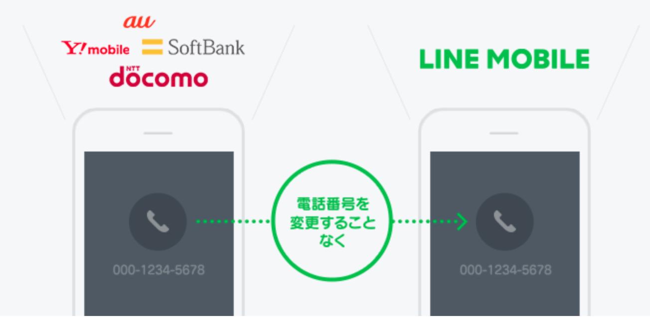 LINEモバイル MNP