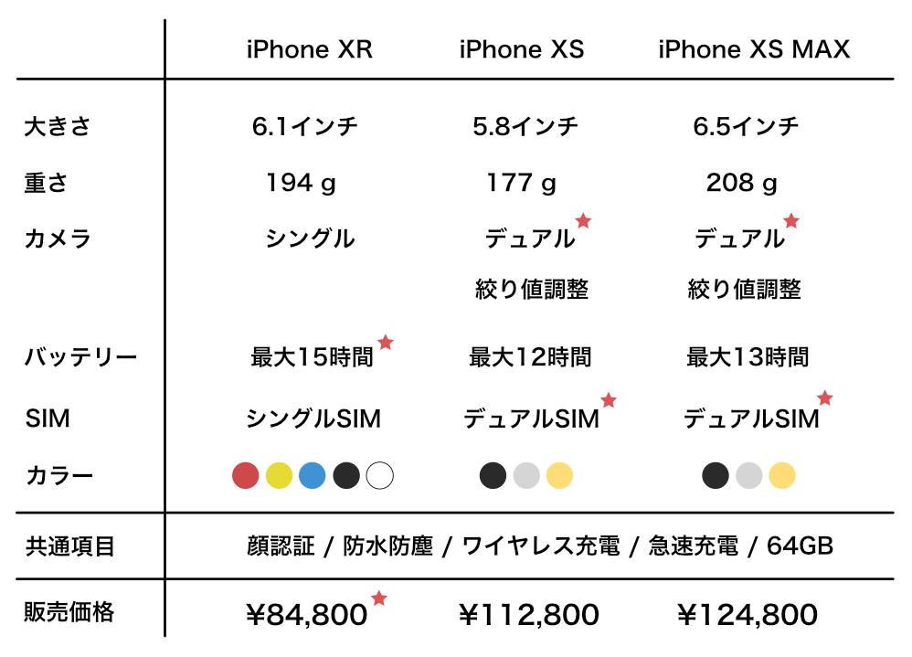 新型iPhone比較表